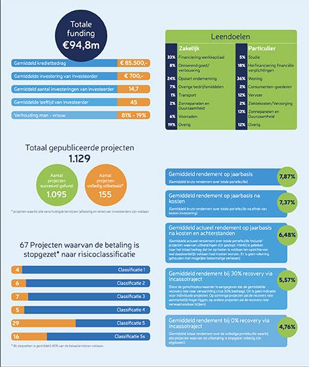 gve-infografic-cijfers-november
